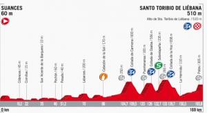 Stage_18_-_Suances_Santo_Toribio_de_Liébana_-_La_Vuelta_2017_-_2017-08-22_22.12.59